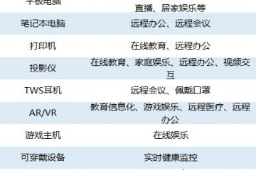 疫情催生科技硬件机会中金IDC看好这些品类