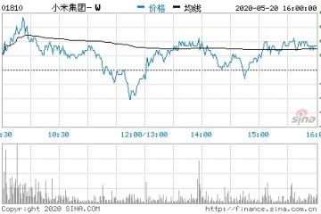小米集团第一季度赢利23.01亿元同比增加10.6%