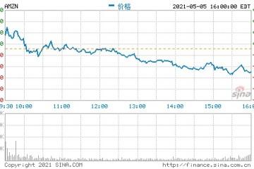 亚马逊CEO贝索斯本周出售25亿美元亚马逊股票