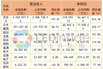 京东方公牛集团等六家企业发布一季度报