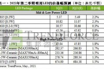Q2价格喊涨全年照明用LED市场产值至67.09亿美元