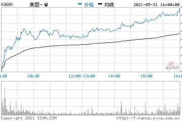 港股美团涨近8%一季度营收超预期