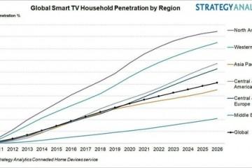 StrategyAnalytics到2026年全球智能电视家庭拥有量将超过50%